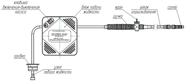 Cхема устройства опрыскивателя ЭКО-Туман ОГ-310
